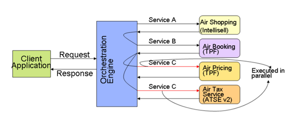 Orchestrated Sabre APIS