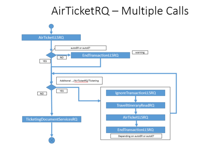 AirTicketRQ -Multiple Calls