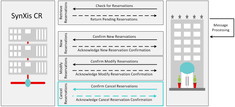 OTA Pull Cancel Reservation Diagram